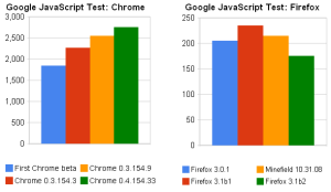 chrome_vs_ffox_googtest_1292008